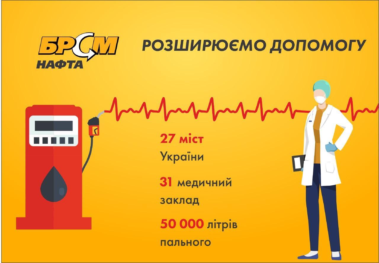 Сеть АЗК «БРСМ-Нафта» продолжает оказывать помощь медицинским учреждениям