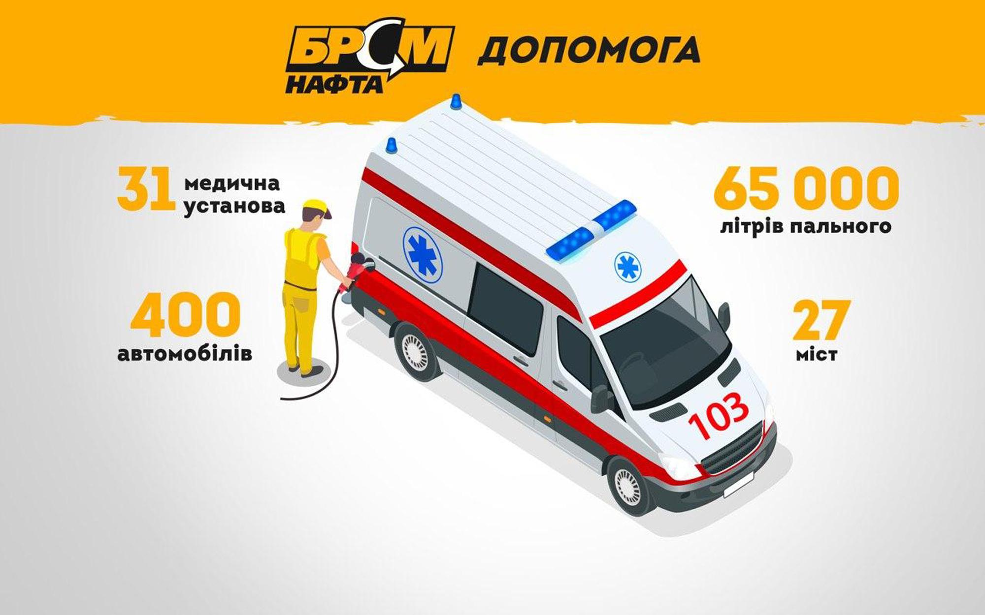 Сеть АЗК «БРСМ-Нафта» оказывает помощь украинским медикам, не снижая обороты