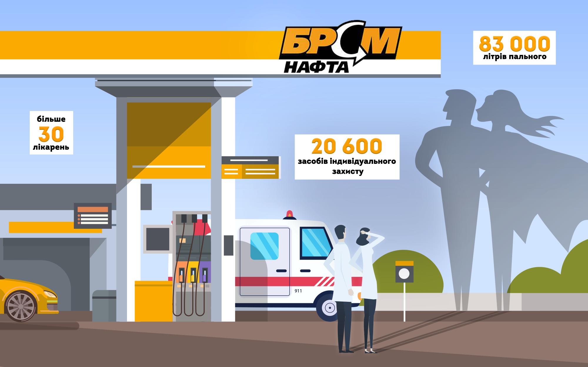 «БРСМ-Нафта» помогает медикам и поддерживает меры по противодействию COVID-19